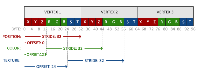 Image of VBO with interleaved position, color and texture data with strides and offsets shown for configuring vertex attribute pointers.